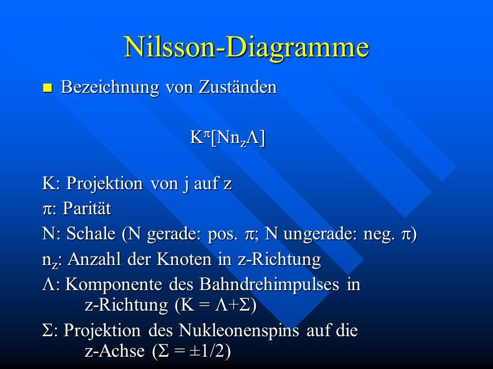 Nilsson-Diagramme Bezeichnung von Zuständen Kp[NnzL]